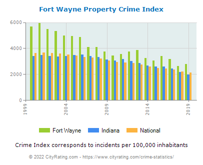 Fort Wayne Property Crime vs. State and National Per Capita