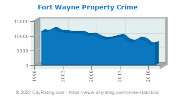 Fort Wayne Property Crime
