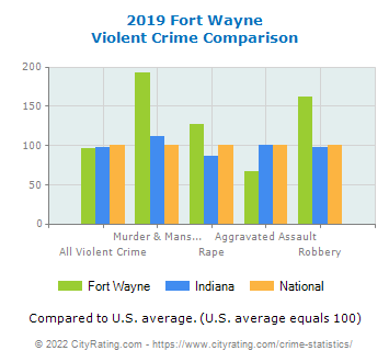 Fort Wayne Violent Crime vs. State and National Comparison