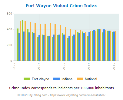 Fort Wayne Violent Crime vs. State and National Per Capita
