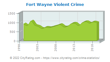 Fort Wayne Violent Crime