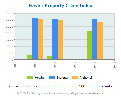 Fowler Property Crime vs. State and National Per Capita