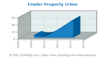Fowler Property Crime