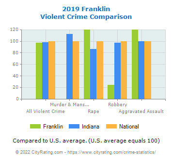 Franklin Violent Crime vs. State and National Comparison