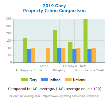 Gary Property Crime vs. State and National Comparison