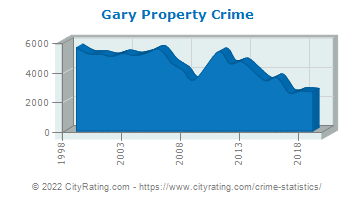 Gary Property Crime