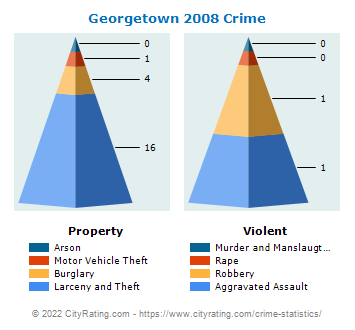 Georgetown Crime 2008