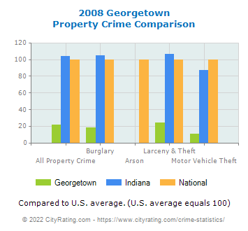 Georgetown Property Crime vs. State and National Comparison