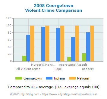 Georgetown Violent Crime vs. State and National Comparison