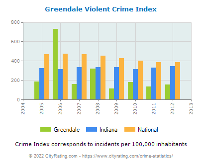Greendale Violent Crime vs. State and National Per Capita