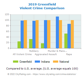 Greenfield Violent Crime vs. State and National Comparison
