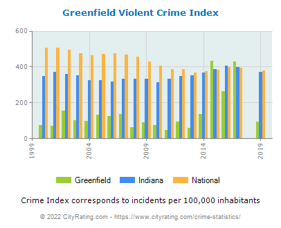 Greenfield Violent Crime vs. State and National Per Capita