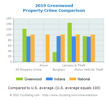 Greenwood Property Crime vs. State and National Comparison