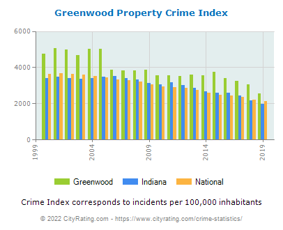 Greenwood Property Crime vs. State and National Per Capita