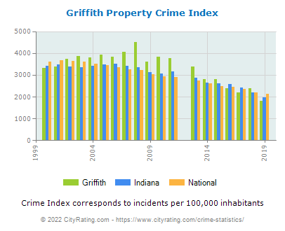 Griffith Property Crime vs. State and National Per Capita
