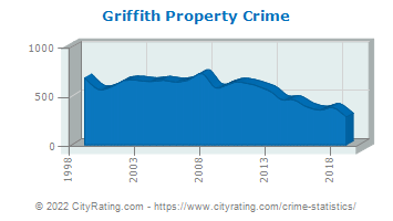 Griffith Property Crime