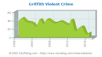 Griffith Violent Crime