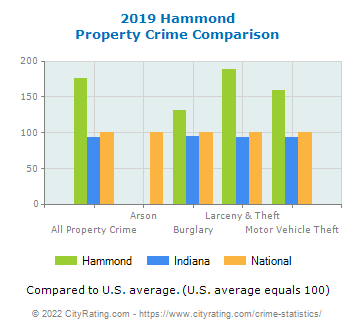Hammond Property Crime vs. State and National Comparison