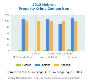 Hebron Property Crime vs. State and National Comparison