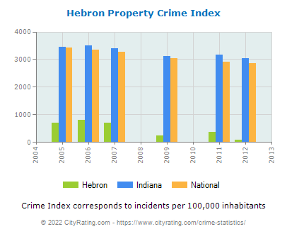Hebron Property Crime vs. State and National Per Capita