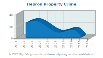 Hebron Property Crime
