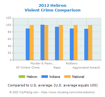 Hebron Violent Crime vs. State and National Comparison
