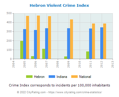 Hebron Violent Crime vs. State and National Per Capita