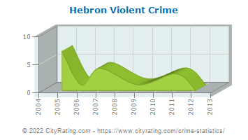 Hebron Violent Crime
