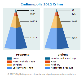 Indianapolis Crime 2012