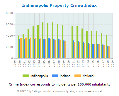 Indianapolis Property Crime vs. State and National Per Capita