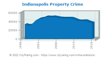 Indianapolis Property Crime