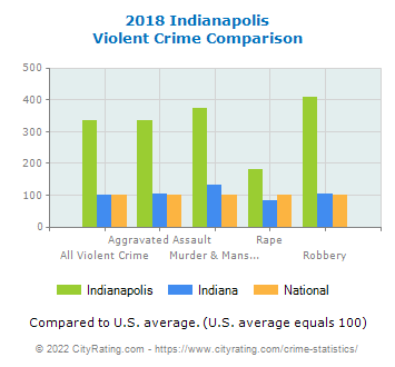 Indianapolis Violent Crime vs. State and National Comparison