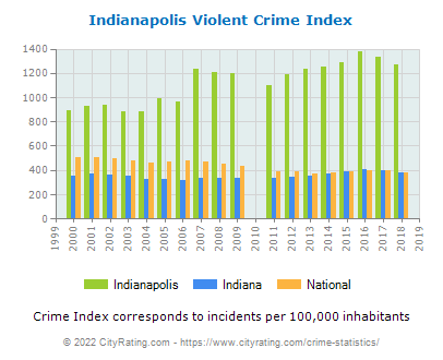Indianapolis Violent Crime vs. State and National Per Capita
