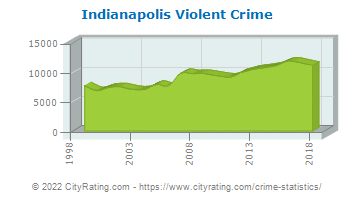 Indianapolis Violent Crime