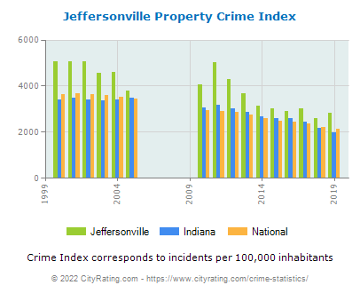 Jeffersonville Property Crime vs. State and National Per Capita