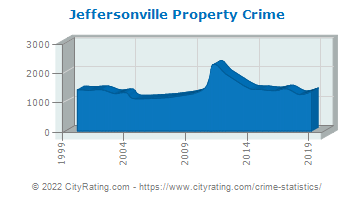 Jeffersonville Property Crime