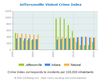 Jeffersonville Violent Crime vs. State and National Per Capita