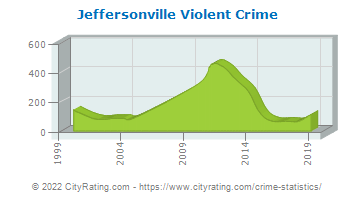 Jeffersonville Violent Crime