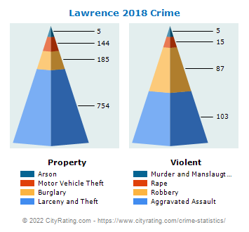 Lawrence Crime 2018