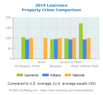 Lawrence Property Crime vs. State and National Comparison