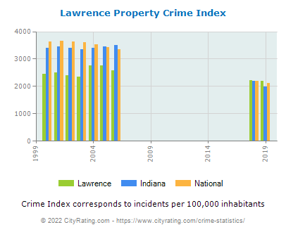 Lawrence Property Crime vs. State and National Per Capita