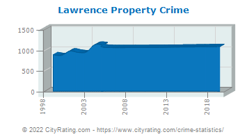 Lawrence Property Crime
