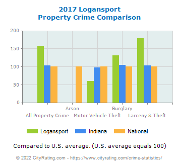 Logansport Property Crime vs. State and National Comparison