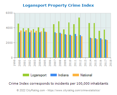 Logansport Property Crime vs. State and National Per Capita