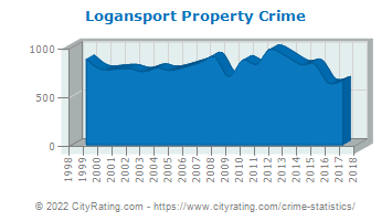 Logansport Property Crime