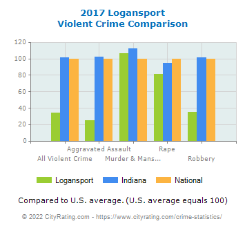 Logansport Violent Crime vs. State and National Comparison
