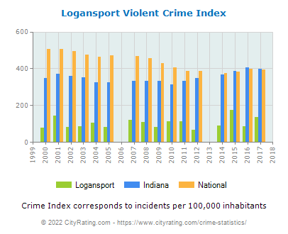 Logansport Violent Crime vs. State and National Per Capita