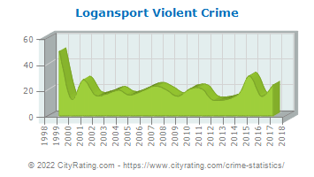 Logansport Violent Crime