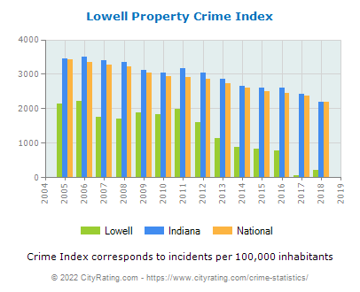 Lowell Property Crime vs. State and National Per Capita