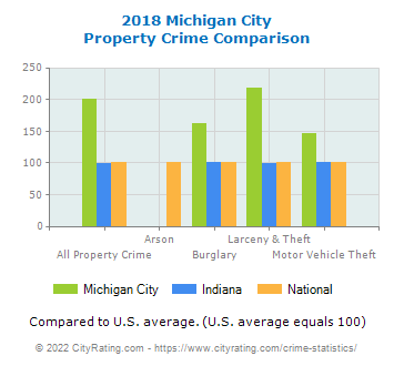 Michigan City Property Crime vs. State and National Comparison